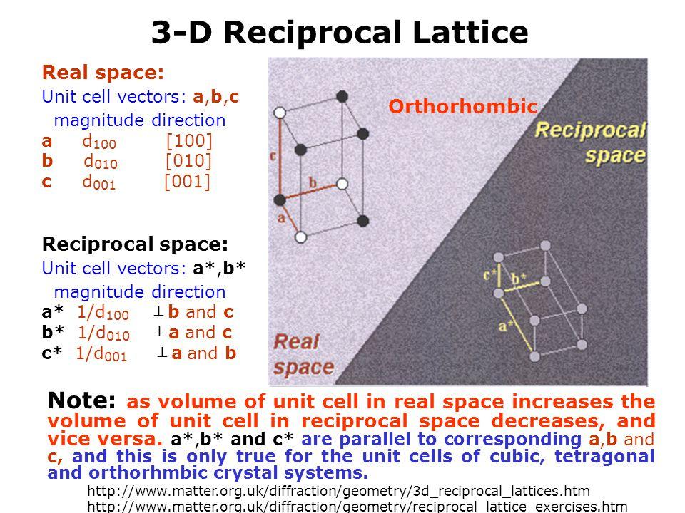 3-D Reciprocal Lattice Real space: Unit cell vectors: a,b,c. magnitude direction. a d100 [100]